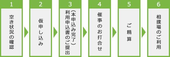 1 空き状況の確認 2 仮申し込み 3 利用申込書のご提出(本申込み完了) 4 催事のお打合せ 5 ご精算 6 相撲場のご利用